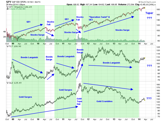 gold,stocks,bonds