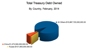 treasurydebtbycountry