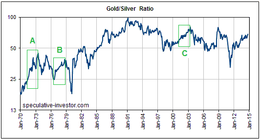 goldsilverratio