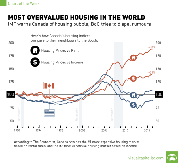 canada-housing-bubble