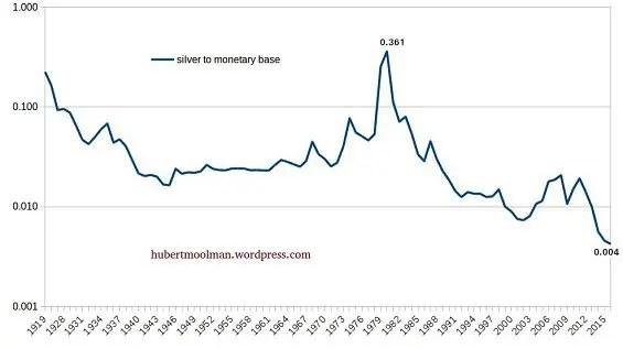silver as % of monetary base