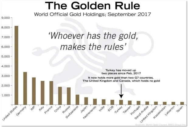 official gold holdings