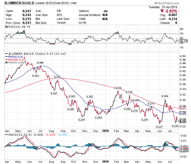 Lumber:Gold Ratio Foreshadows Coming Decline In Equities