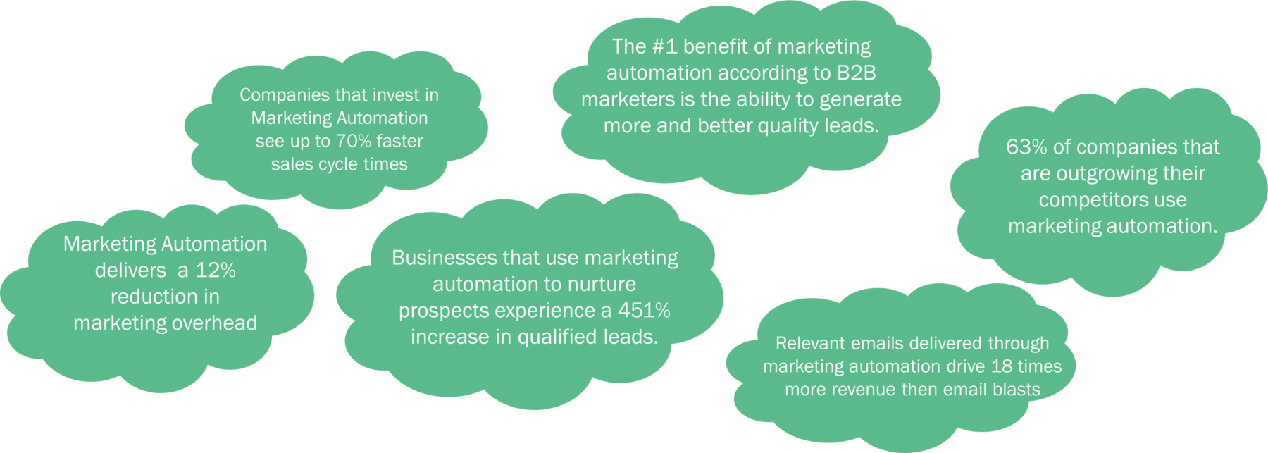 Marketing Automation Stats in the cloud