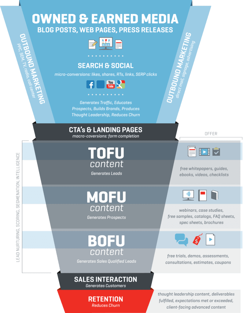 inbound marketing funnel.
