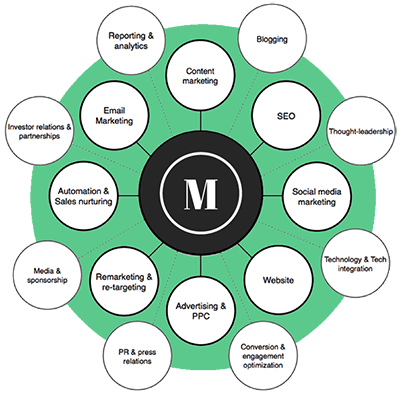 The Munro Agency Integrated Marketing Services