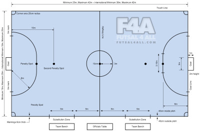 Milwaukee futsal, Futsal courts, futsal, Milwaukee