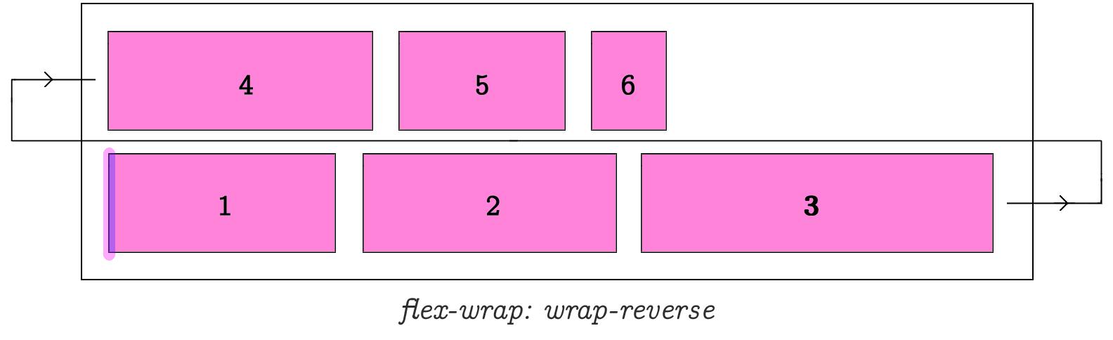 Flex Wrap Wrap Reverse