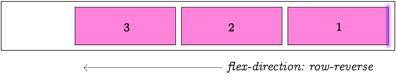 Flex Direction Reverse