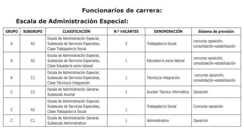 mancomunidad servicios sociales rio mula