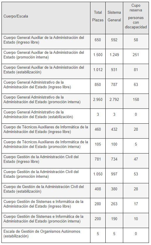 10254 plazas AGE