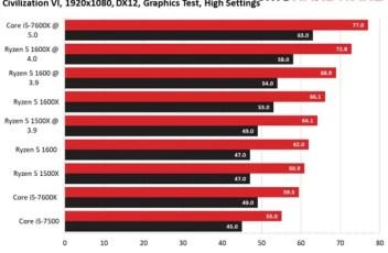CV 1600 Graph