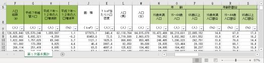 2000年版の人口総数,組替人口,人口増減数,人口増減率,年齢階級別人口,年齢階級別人口割合