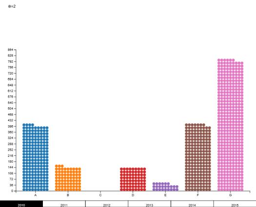 Dot Bar Chart