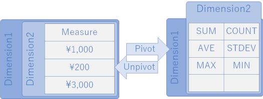 ピボット,ピボット解除,ピボットテーブル,第一正規系の関係.ピボットテーブルになるとメジャーは集約関数でのみ表現される