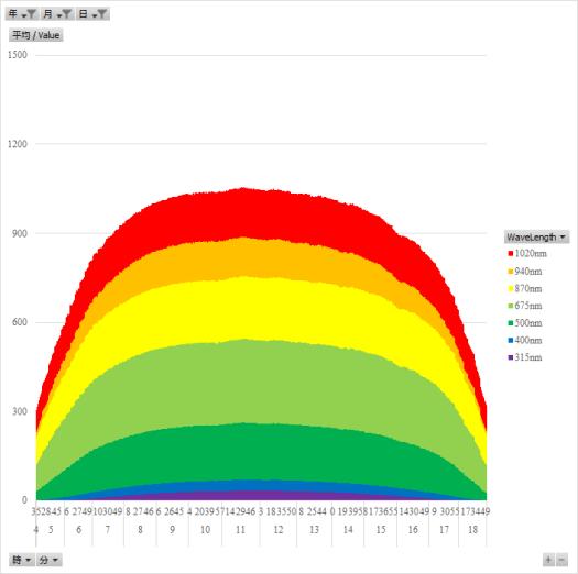 夏至近辺の太陽光の放射照度の日内変動