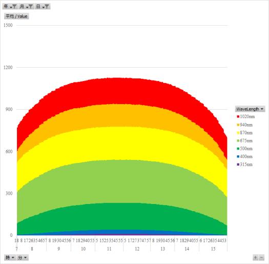 冬至近辺の太陽光の放射照度の日内変動