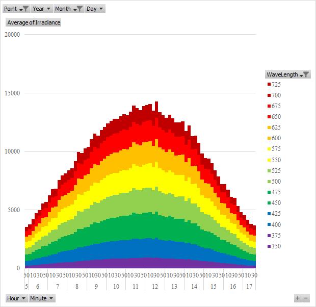 つくば市の6月の放射照度日内変動の平均