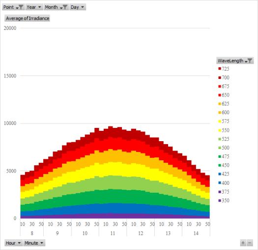 つくば市の12月の放射照度日内変動の平均