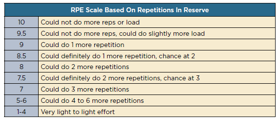 rpe scale chart