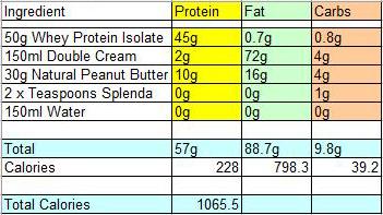 protein shake ingredients