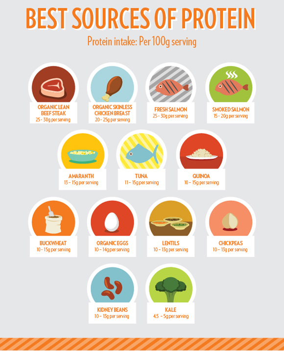 best-sources-of-protein