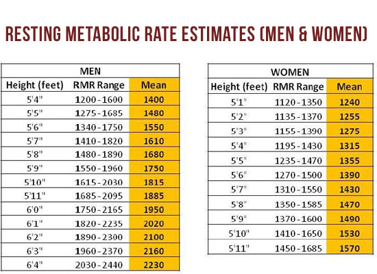 resting-metabolic-rate-chart