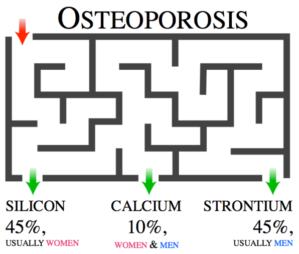 www.muscletesting.com osteoporosis