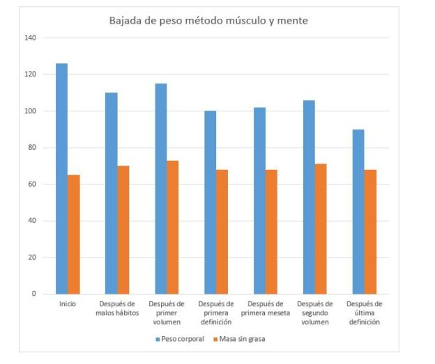 Gráfico_bajada_de_peso_músculo_y_mente