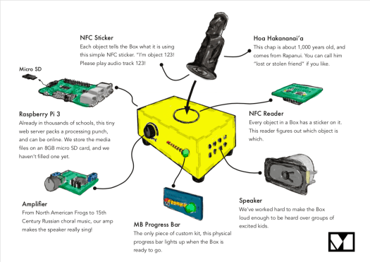illustration of box componentry