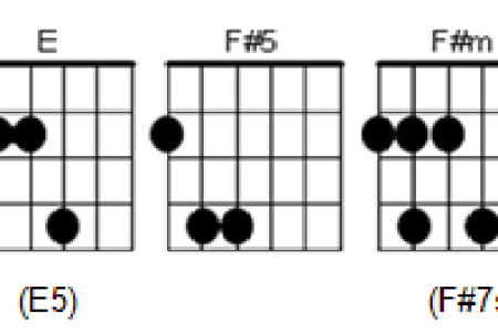 f m guitar chord easy version » Full HD Pictures [4K Ultra] | Full ...