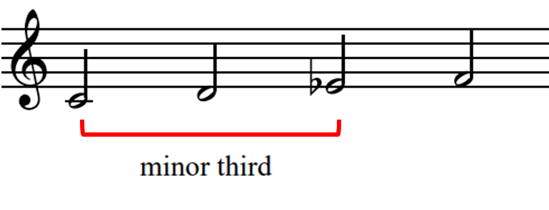Musical stave with the intervals of a minor third highlighted in red