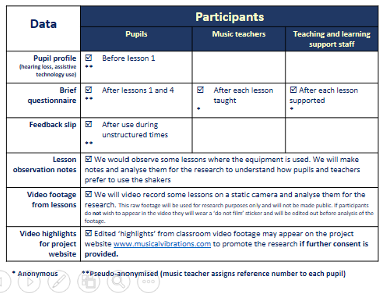 Table showing the type of data collected in the study, from pupils, music teachers and teaching support staff