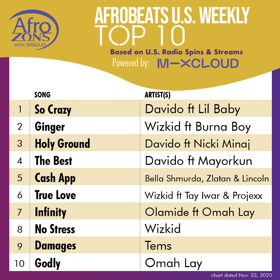 Afrozons Releases First Weekly Afrobeats Top 10 Chart