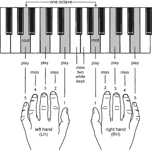 Free piano lessons online - The Pyramids Variations