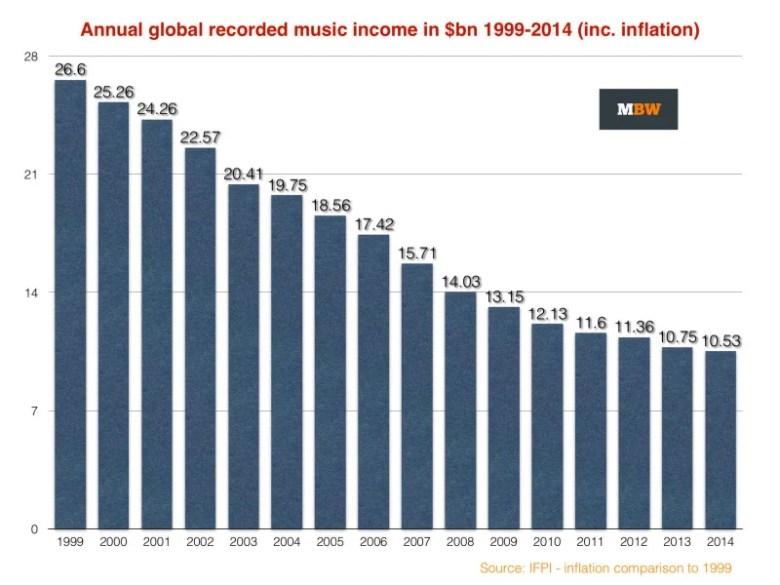 Recordindustryinflation
