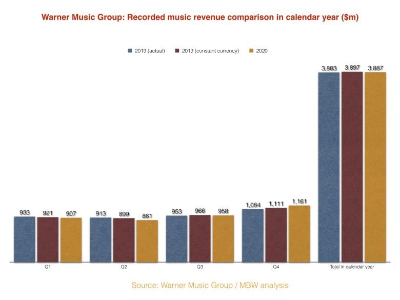 warner music group mbw analysis 2020 ile ilgili görsel sonucu