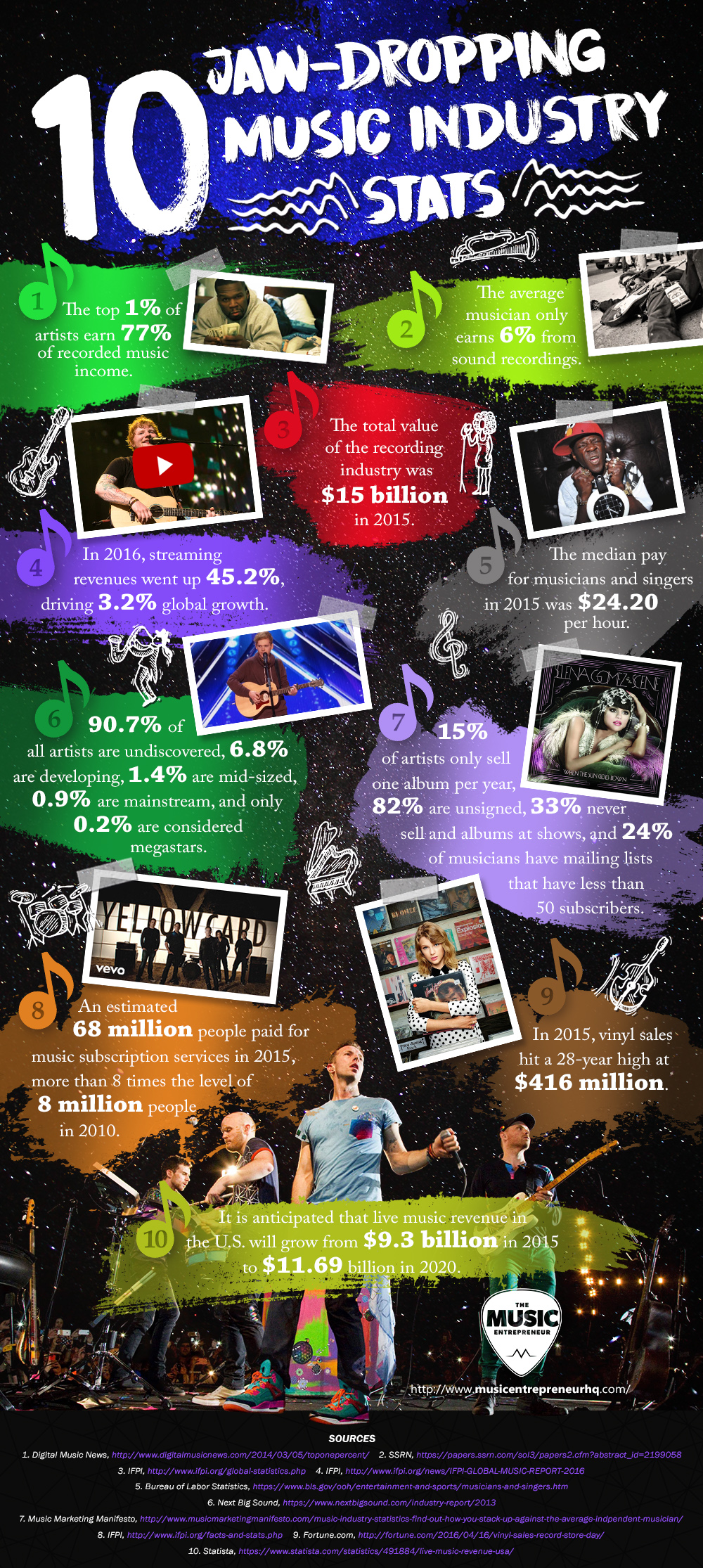 10 Jaw-Dropping Music Industry Stats infographic