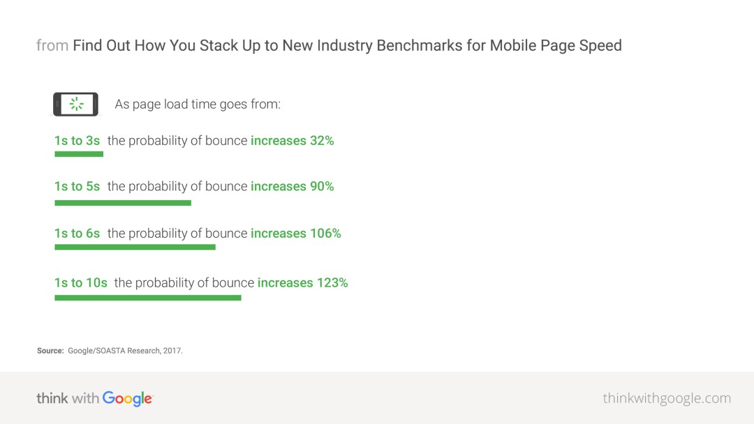Mobile page speed study