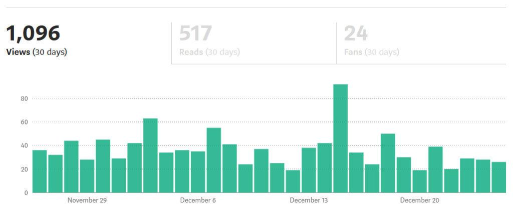 Medium stats December 2020