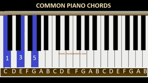 common piano chords