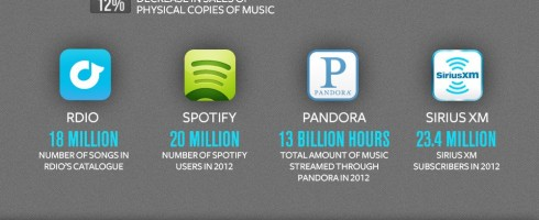 consommation-musique-streaming-smartphones-tablettes