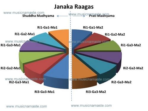 Janaka Raaga Division