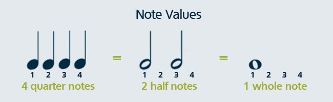 Learn musical note values in order to know how to read music.