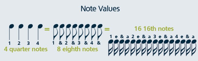 Learn how to read music by counting musical notes