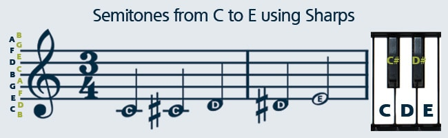 Learn how to read sheet music using sharp notes