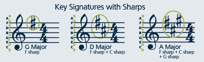 Learn how to read sheet music with sharp key signatures.