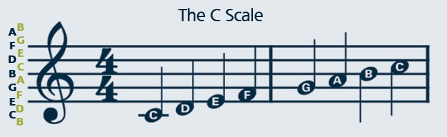 Learn how to play a scale
