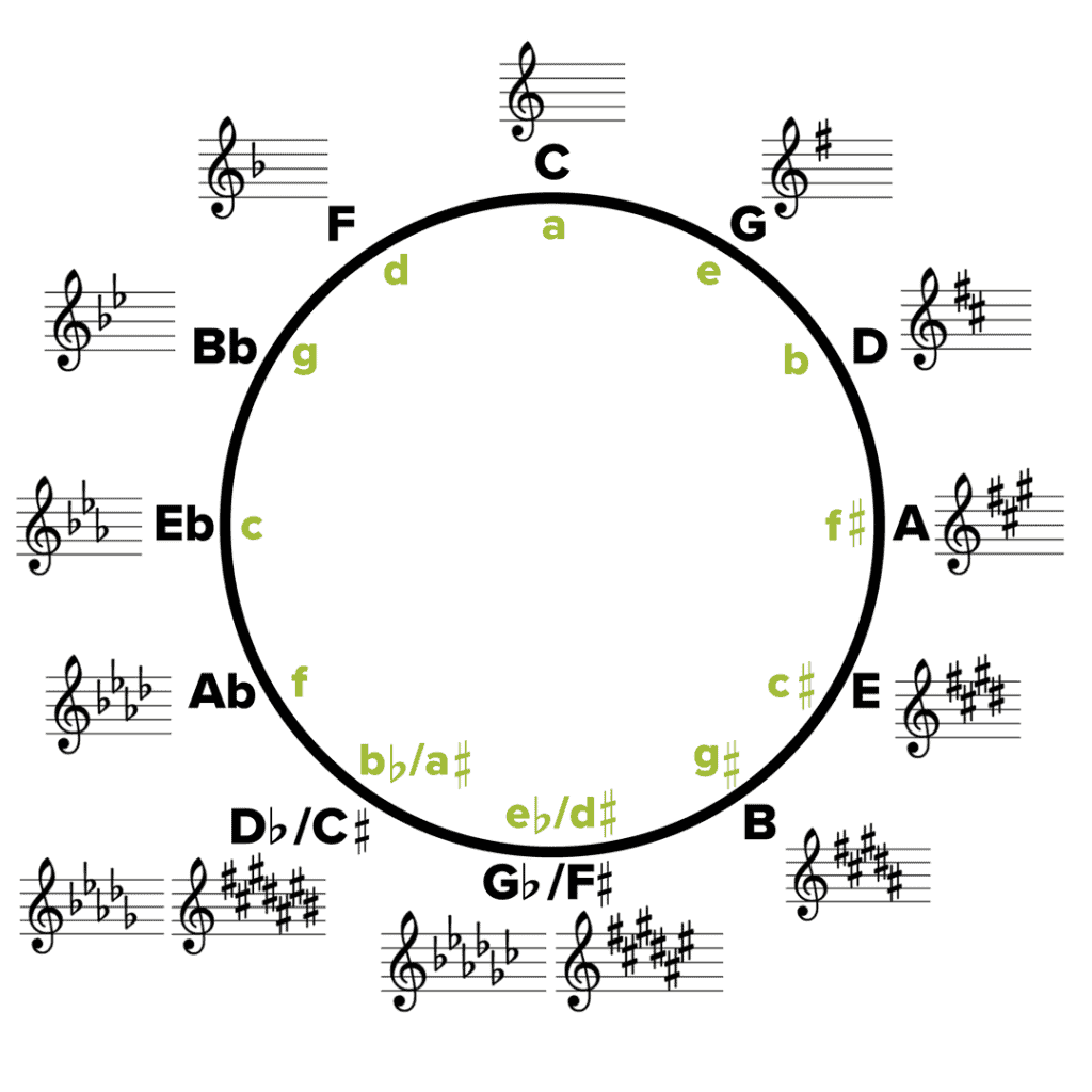 Circle Of Fifths Guide Why And How Is It Used