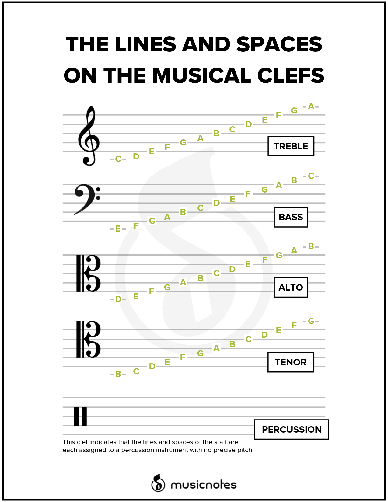How To Read The Alto And Tenor Clefs In Music